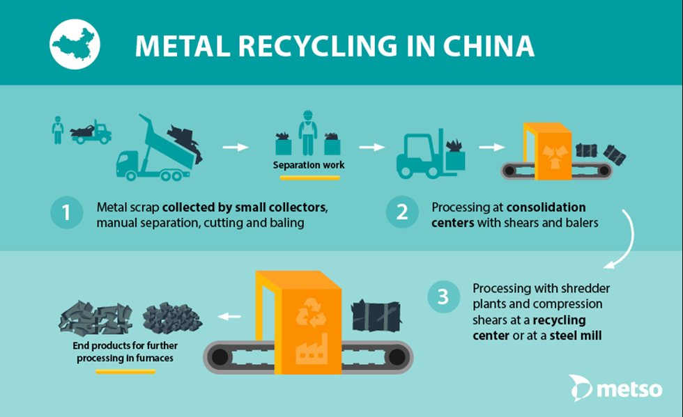 Scrap collection in China explained: Metal scrap like steel, copper and aluminium, is collected by small collectors who then manually separate the material. They cut longer pieces and bale the materials for easier transportation.